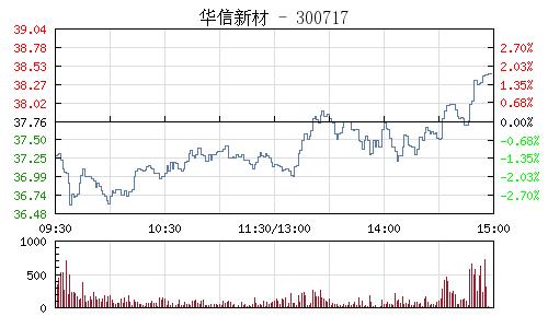 华信新材(300717)行情走势图