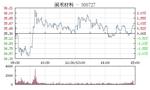 润禾材料(300727)行情走势图