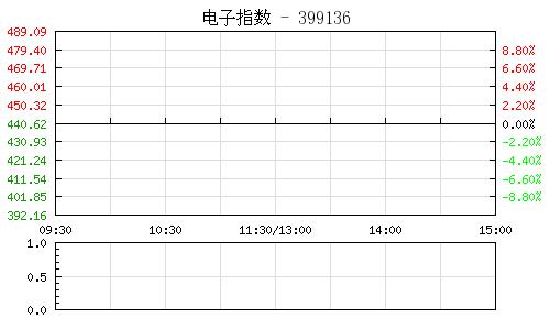 电子指数399136行情走势图