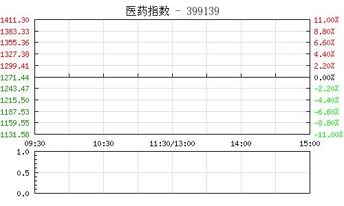 医药指数399139行情走势图