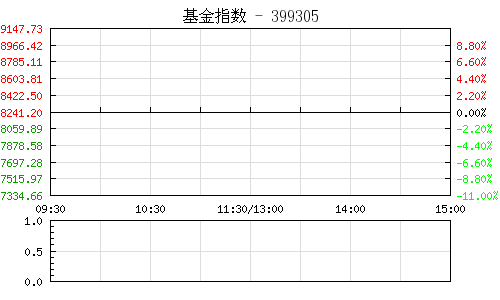 深市基金指数399305行情走势图