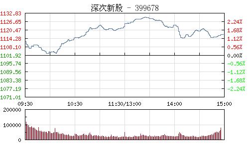 深次新股399678行情走势图