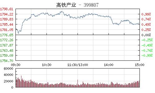 高铁产业399807行情走势图