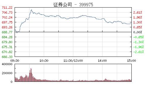 证券公司399975行情走势图